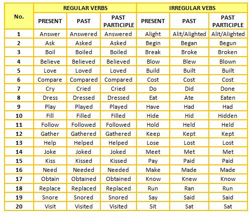 Hasil gambar untuk regular and irregular verbs