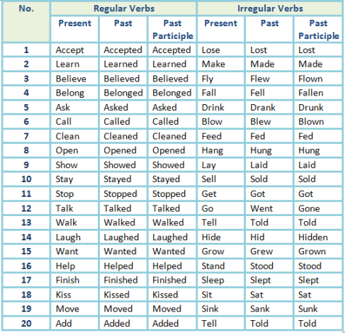 All Irregular Verbs List Pdf – Download Examples Free!