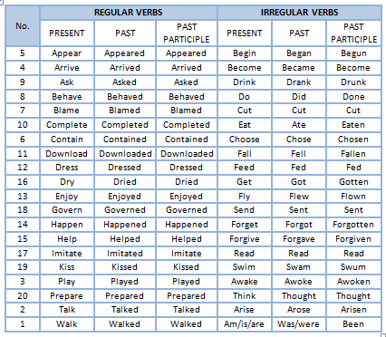 List Of Regular And Irregular Verbs | Teaching-Learning English