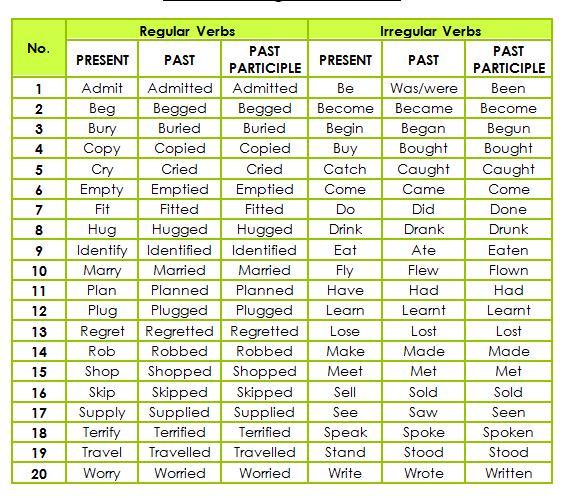LIST OF REGULAR AND IRREGULAR VERBS   Teaching-Learning English Blog ...