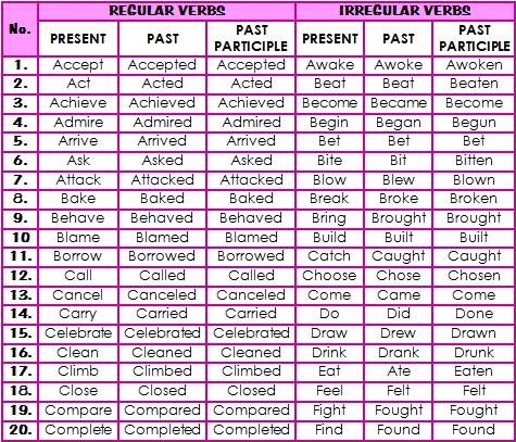 regular and irregular verbs list regular and irregular verbs list ...