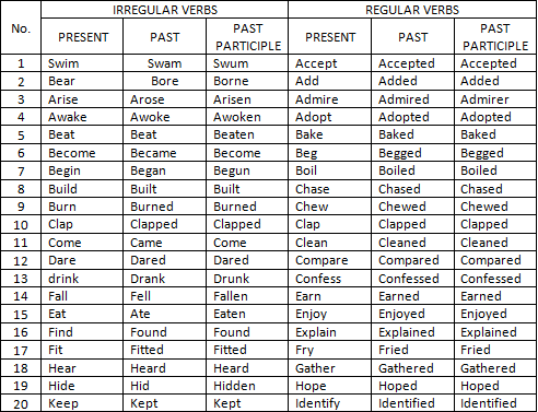 List of regular and irregular verbs by michelle lacayo images